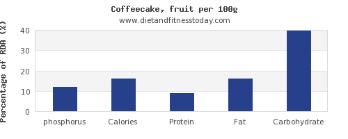phosphorus and nutrition facts in coffeecake per 100g