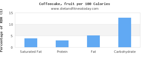 saturated fat and nutrition facts in coffeecake per 100 calories