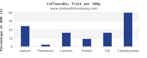 sodium and nutrition facts in coffeecake per 100g