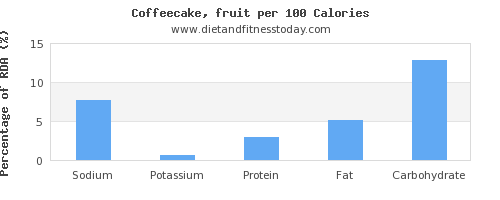 sodium and nutrition facts in coffeecake per 100 calories