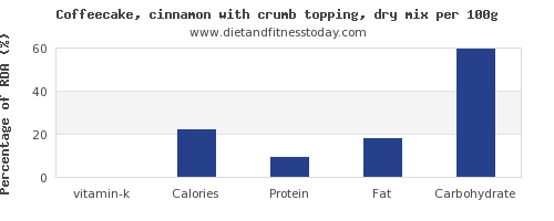 vitamin k and nutrition facts in coffeecake per 100g
