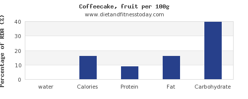 water and nutrition facts in coffeecake per 100g