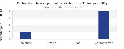 calories and nutrition facts in coke per 100g
