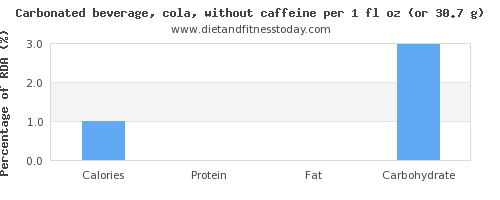 calories and nutritional content in coke
