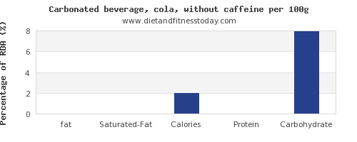 fat and nutrition facts in coke per 100g