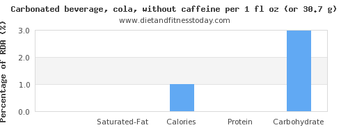fat and nutritional content in coke