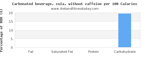 fat and nutrition facts in coke per 100 calories