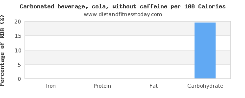 iron and nutrition facts in coke per 100 calories