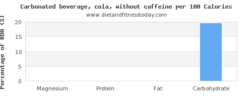 magnesium and nutrition facts in coke per 100 calories