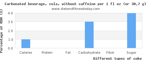 nutritional value and nutritional content in coke