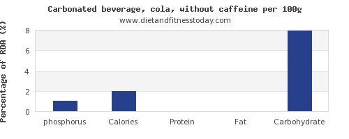 phosphorus and nutrition facts in coke per 100g