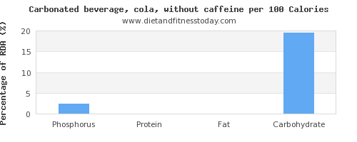 phosphorus and nutrition facts in coke per 100 calories