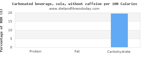 polyunsaturated fat and nutrition facts in coke per 100 calories