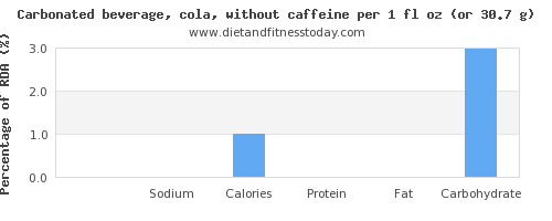 potassium and nutritional content in coke