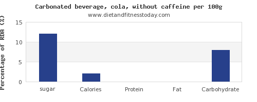 sugar and nutrition facts in coke per 100g