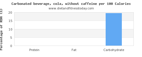 thiamine and nutrition facts in coke per 100 calories