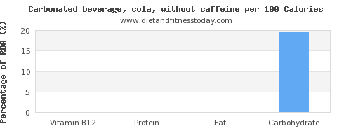 vitamin b12 and nutrition facts in coke per 100 calories
