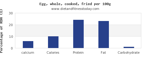calcium and nutrition facts in cooked egg per 100g