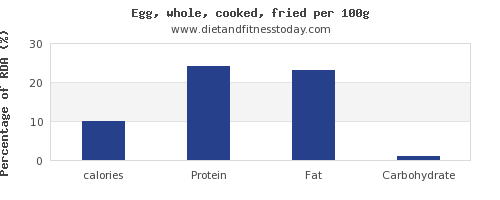 calories and nutrition facts in cooked egg per 100g