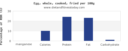manganese and nutrition facts in cooked egg per 100g