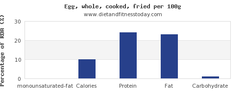 monounsaturated fat and nutrition facts in cooked egg per 100g