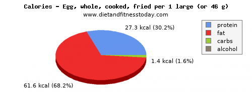 potassium, calories and nutritional content in cooked egg