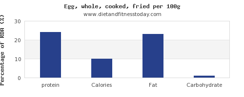 protein and nutrition facts in cooked egg per 100g