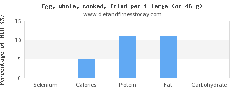 selenium and nutritional content in cooked egg