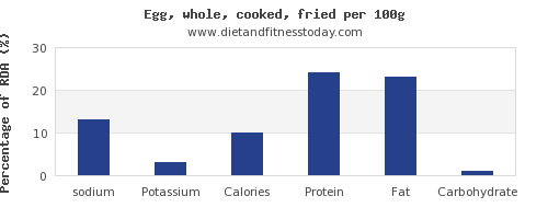 sodium and nutrition facts in cooked egg per 100g