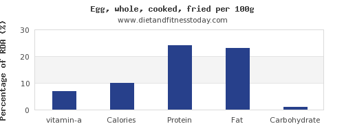 vitamin a and nutrition facts in cooked egg per 100g