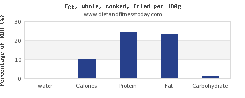 water and nutrition facts in cooked egg per 100g