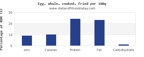 zinc and nutrition facts in cooked egg per 100g