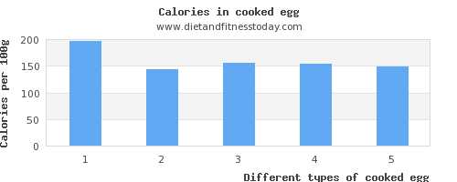 cooked egg manganese per 100g