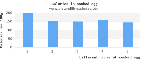 cooked egg monounsaturated fat per 100g