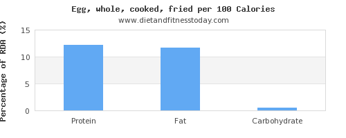 monounsaturated fat and nutrition facts in cooked egg per 100 calories