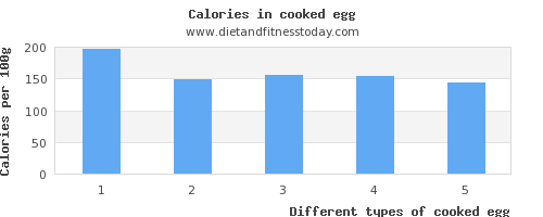 cooked egg niacin per 100g