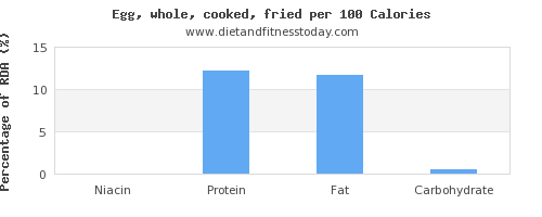niacin and nutrition facts in cooked egg per 100 calories