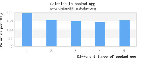 cooked egg polyunsaturated fat per 100g