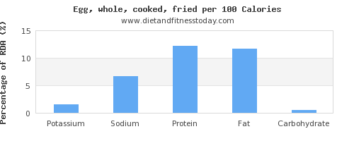 potassium and nutrition facts in cooked egg per 100 calories
