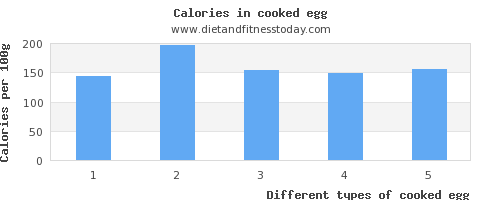 cooked egg sodium per 100g