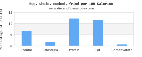 sodium and nutrition facts in cooked egg per 100 calories