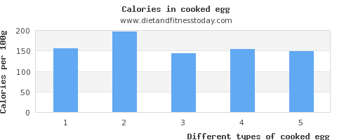 cooked egg threonine per 100g