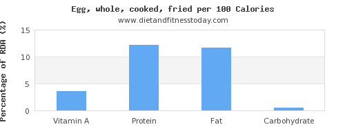 vitamin a and nutrition facts in cooked egg per 100 calories