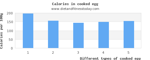 cooked egg vitamin d per 100g