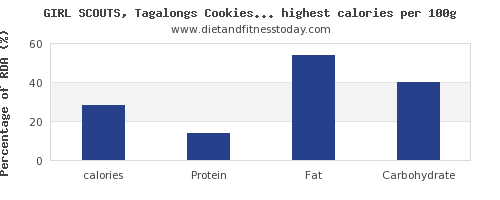calories and nutrition facts in cookies per 100g