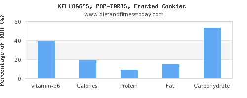 vitamin b6 and nutrition facts in cookies per 100g