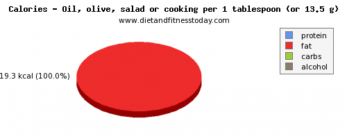 calories, calories and nutritional content in cooking oil