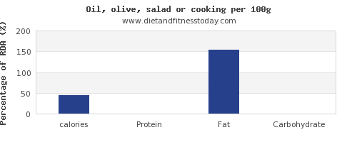 calories and nutrition facts in cooking oil per 100g