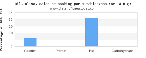calories and nutritional content in cooking oil