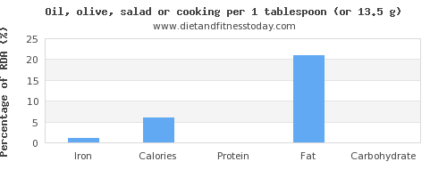 iron and nutritional content in cooking oil